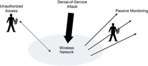 Research papers on voip security